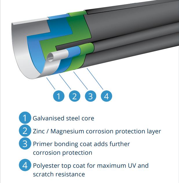 Galvanised Steel Coatings Image